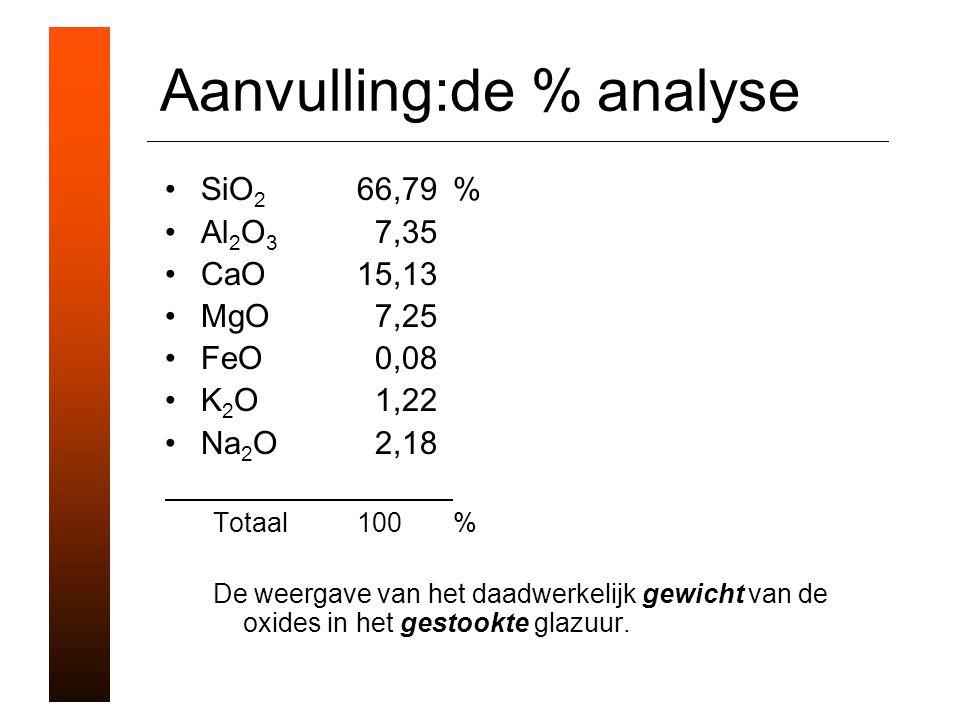 Aanvulling:de % analyse SiO 2 66,79% Al 2 O 3 7,35 CaO15,13 MgO 7,25 FeO 0,08 K 2 O 1,22 Na 2 O 2,18 Totaal100% De weergave van het daadwerkelijk gewicht van de oxides in het gestookte glazuur.