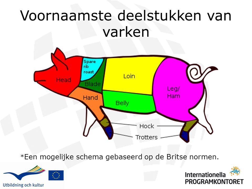 Voornaamste deelstukken van varken * Een mogelijke schema gebaseerd op de Britse normen.