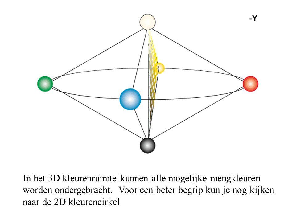 In het 3D kleurenruimte kunnen alle mogelijke mengkleuren worden ondergebracht. Voor een beter begrip kun je nog kijken naar de 2D kleurencirkel