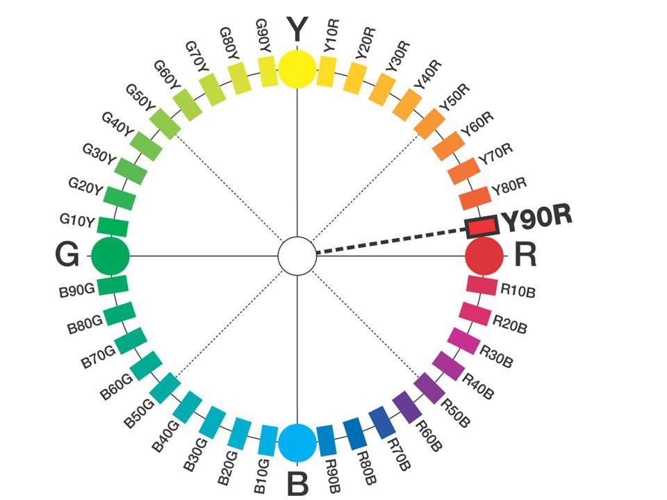 In de cirkel is een horizontale stap door het midden van de kleurenruimte van bovenaf gezien.