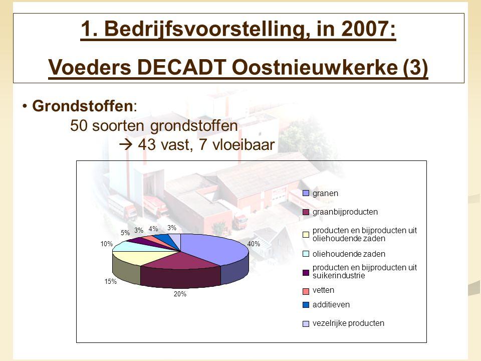 5 1. Bedrijfsvoorstelling, in 2007: Voeders DECADT Oostnieuwkerke (3) Grondstoffen: 50 soorten grondstoffen  43 vast, 7 vloeibaar 40% 20% 15% 10% 5%