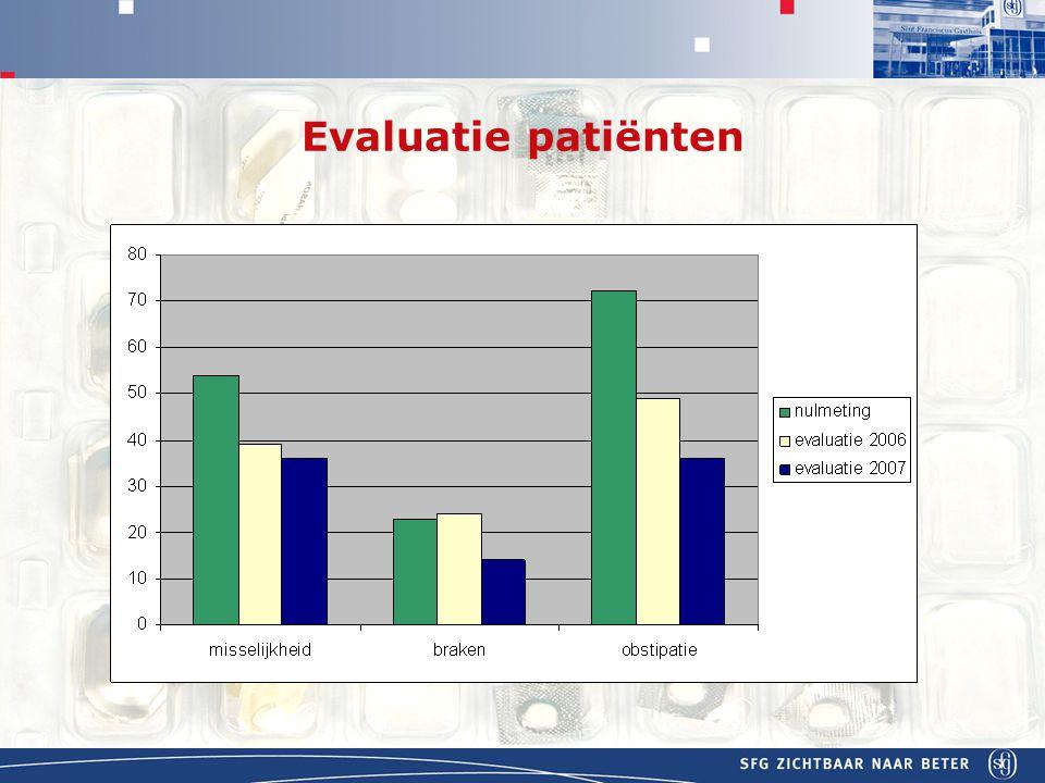 APOTHEEK Evaluatie patiënten
