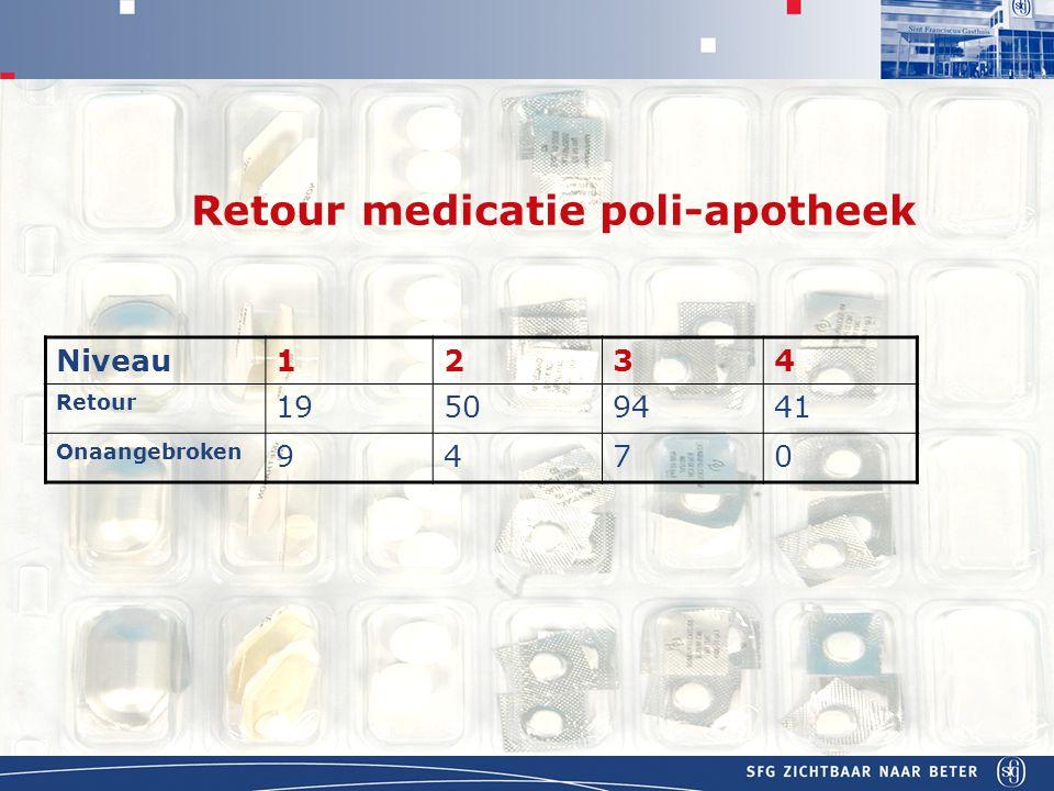 APOTHEEK Retour medicatie poli-apotheek Niveau1234 Retour 19509441 Onaangebroken 9470