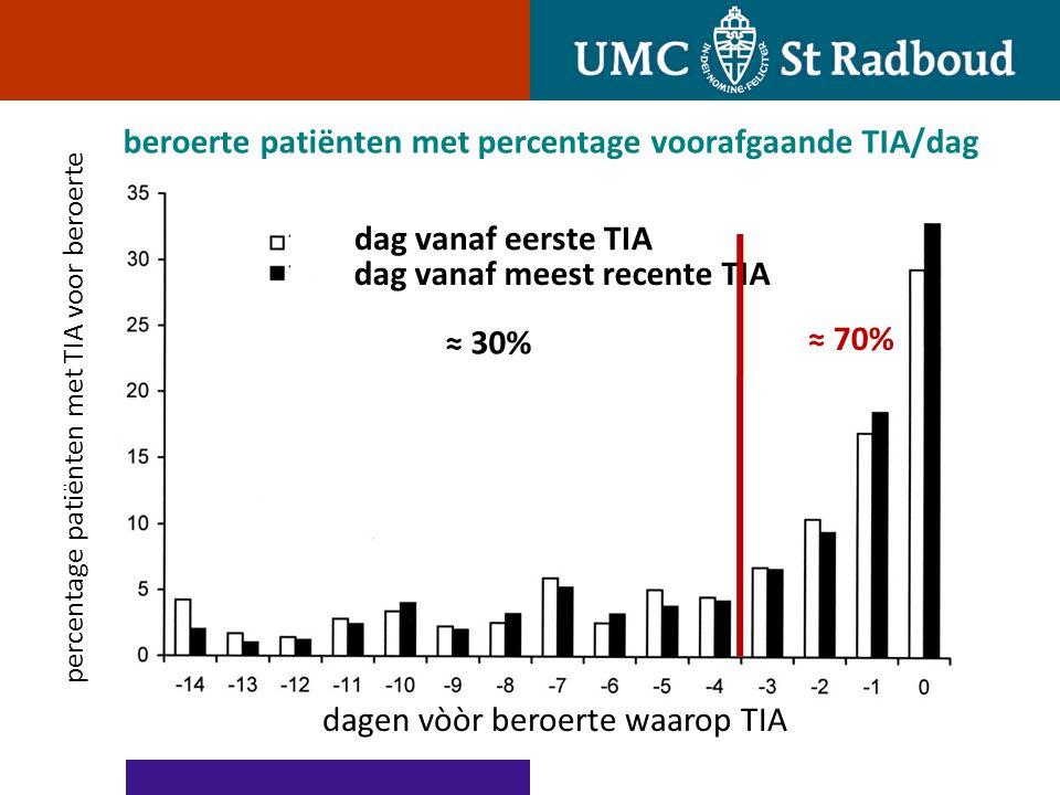 beroerte patiënten met percentage voorafgaande TIA/dag percentage patiënten met TIA voor beroerte dagen vòòr beroerte waarop TIA dag vanaf eerste TIA