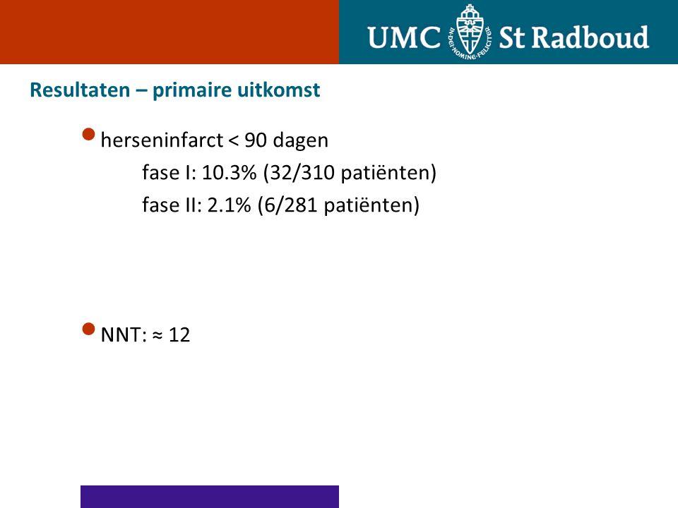 Resultaten – primaire uitkomst herseninfarct < 90 dagen fase I: 10.3% (32/310 patiënten) fase II: 2.1% (6/281 patiënten) NNT: ≈ 12