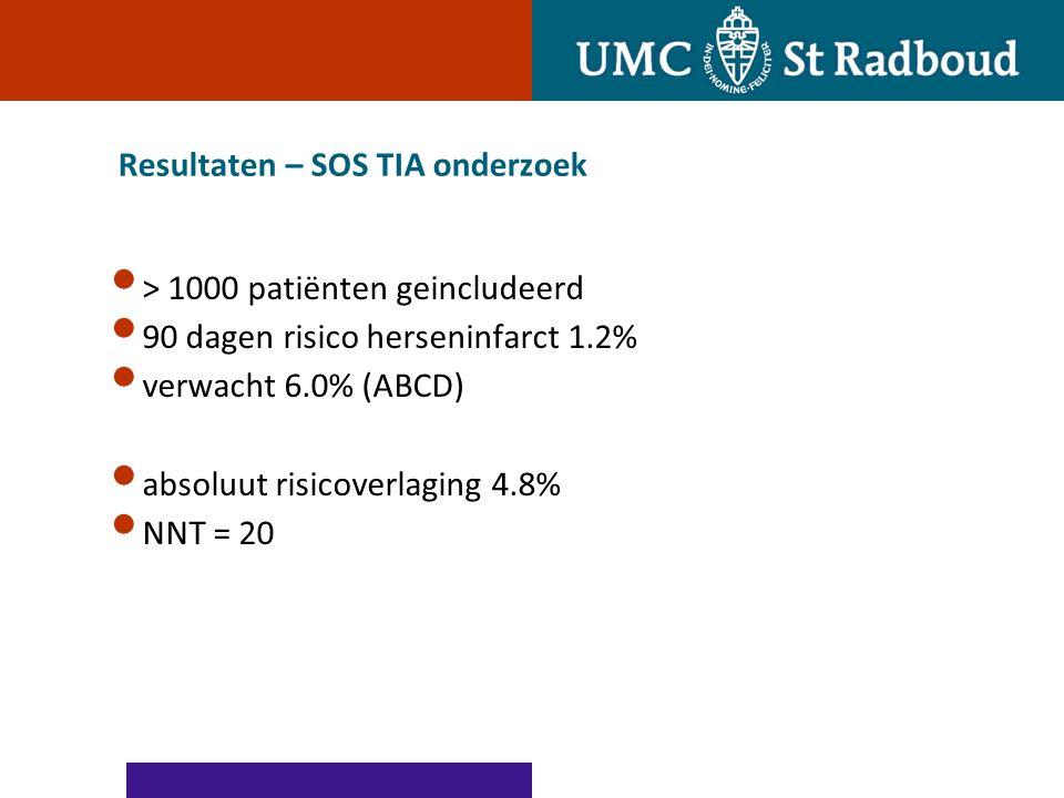 Resultaten – SOS TIA onderzoek > 1000 patiënten geincludeerd 90 dagen risico herseninfarct 1.2% verwacht 6.0% (ABCD) absoluut risicoverlaging 4.8% NNT