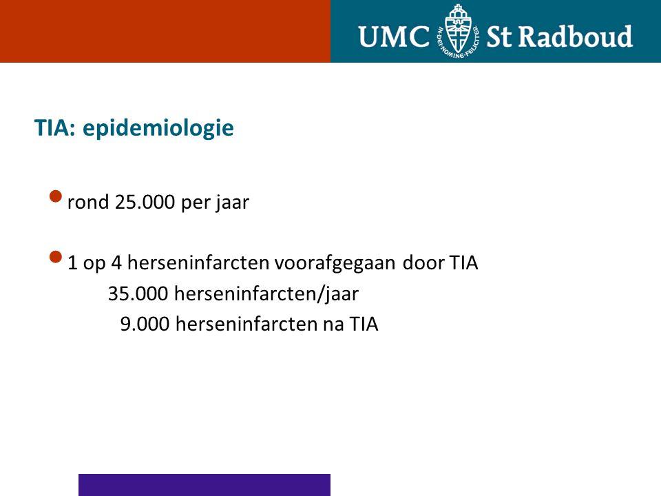 TIA: epidemiologie rond 25.000 per jaar 1 op 4 herseninfarcten voorafgegaan door TIA 35.000 herseninfarcten/jaar 9.000 herseninfarcten na TIA