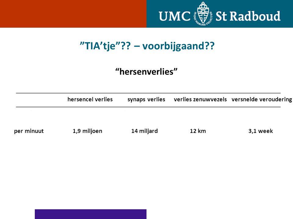 CVA keten; beter worden buiten het Radboud actie en resultaat TIA polikliniek