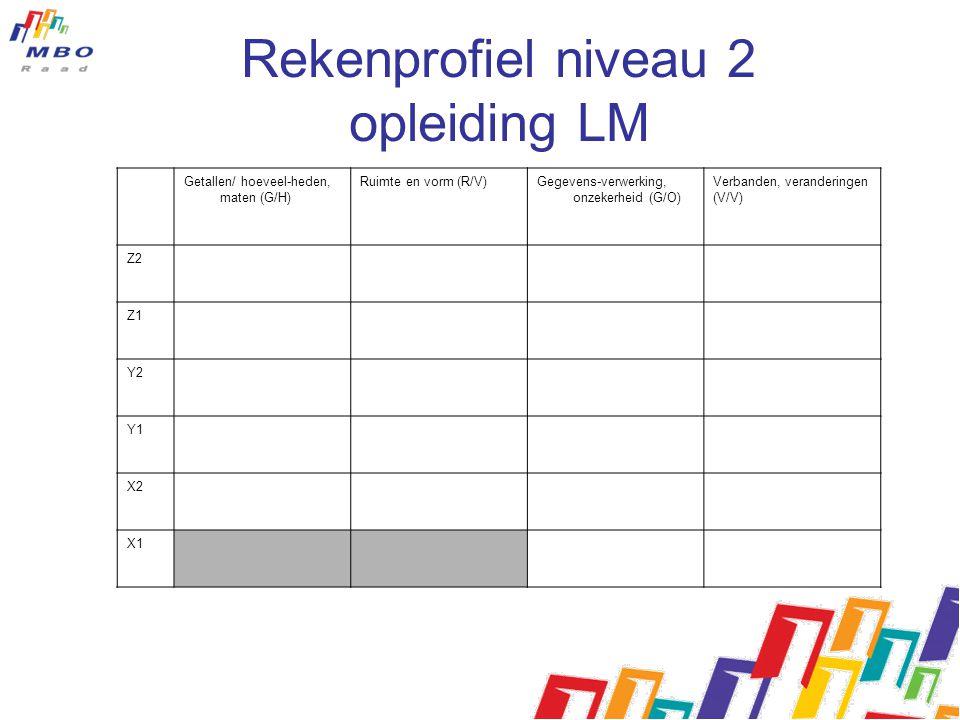 Rekenprofiel niveau 2 opleiding LM Getallen/ hoeveel-heden, maten (G/H) Ruimte en vorm (R/V)Gegevens-verwerking, onzekerheid (G/O) Verbanden, verander
