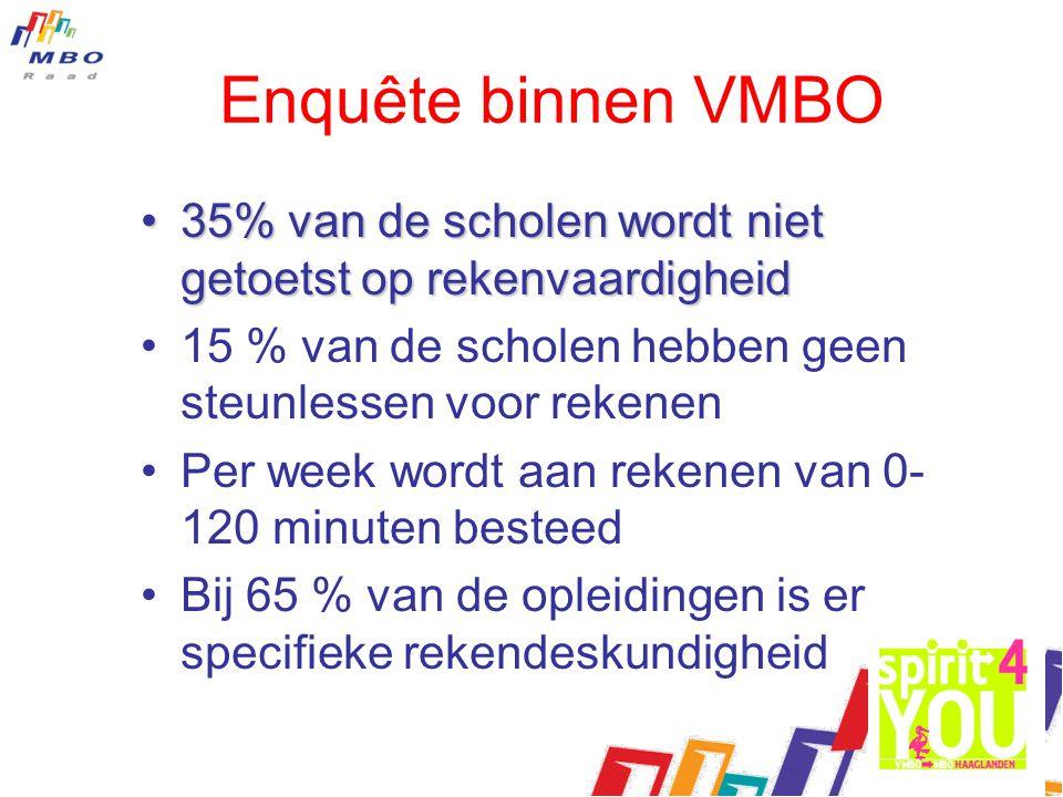 Enquête binnen VMBO 35% van de scholen wordt niet getoetst op rekenvaardigheid35% van de scholen wordt niet getoetst op rekenvaardigheid 15 % van de s