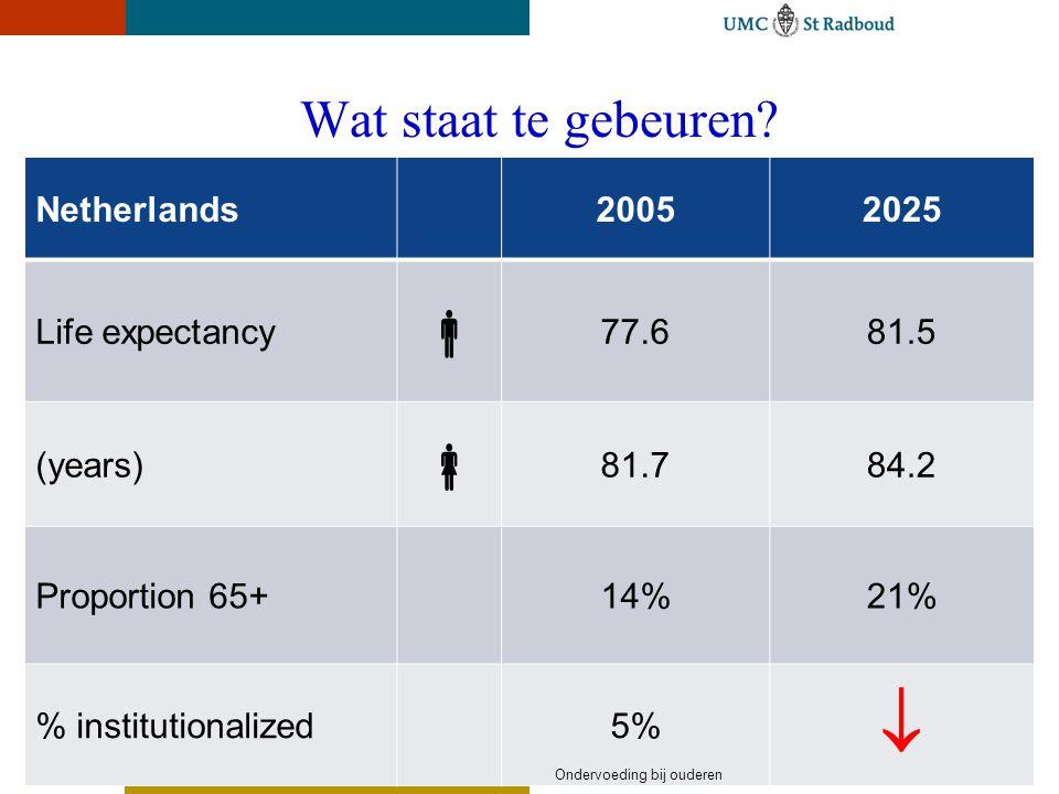 Wat staat te gebeuren? Netherlands20052025 Life expectancy  77.681.5 (years)  81.784.2 Proportion 65+14%21% % institutionalized5%  Ondervoeding bij