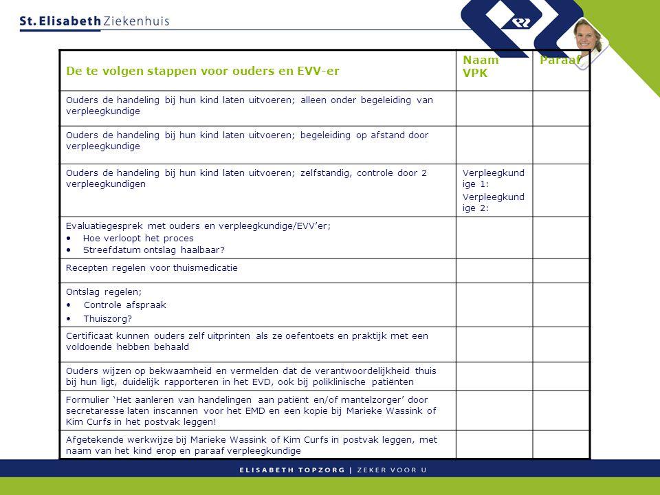 De te volgen stappen voor ouders en EVV-er Naam VPK Paraaf Ouders de handeling bij hun kind laten uitvoeren; alleen onder begeleiding van verpleegkundige Ouders de handeling bij hun kind laten uitvoeren; begeleiding op afstand door verpleegkundige Ouders de handeling bij hun kind laten uitvoeren; zelfstandig, controle door 2 verpleegkundigen Verpleegkund ige 1: Verpleegkund ige 2: Evaluatiegesprek met ouders en verpleegkundige/EVV'er;  Hoe verloopt het proces  Streefdatum ontslag haalbaar.