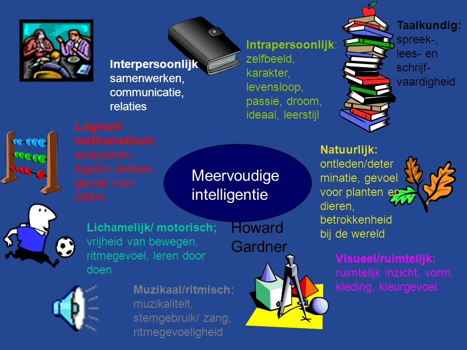 Meervoudige intelligentie Taalkundig: spreek-, lees- en schrijf- vaardigheid Natuurlijk: ontleden/deter minatie, gevoel voor planten en dieren, betrok