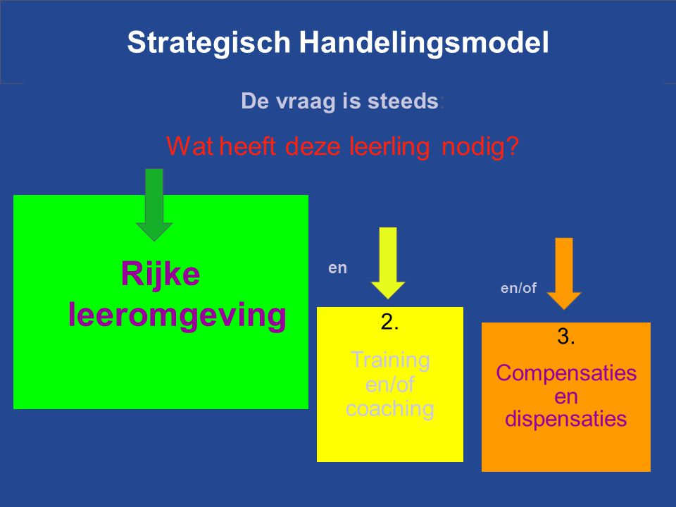 Strategisch Handelingsmodel De vraag is steeds: Wat heeft deze leerling nodig? Rijke leeromgeving 2. Training en/of coaching 3. Compensaties en dispen