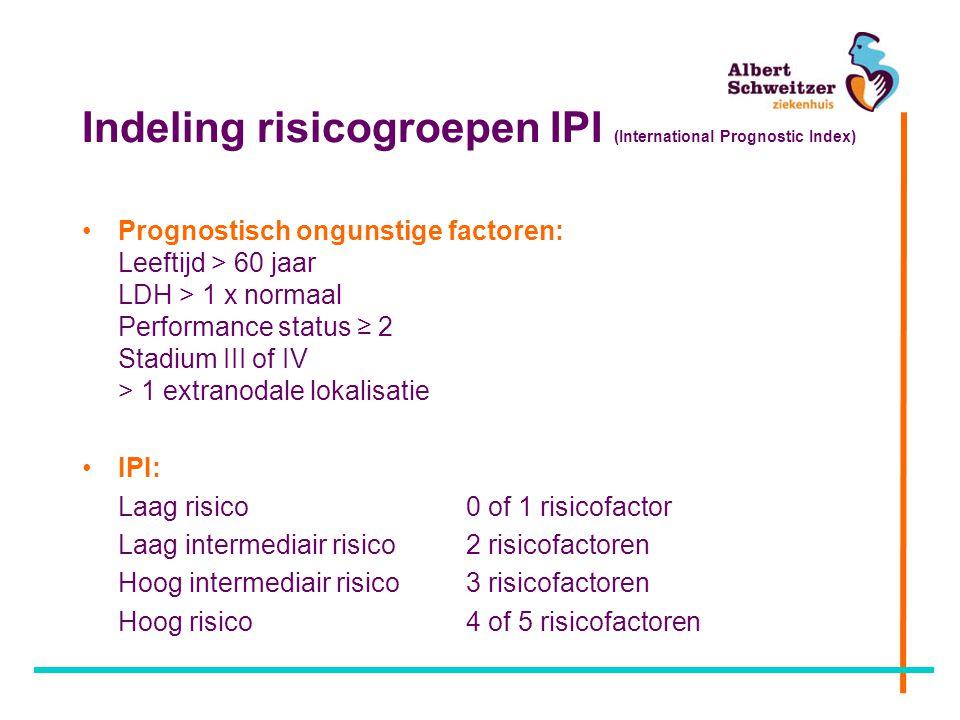 Indeling risicogroepen IPI (International Prognostic Index) Prognostisch ongunstige factoren: Leeftijd > 60 jaar LDH > 1 x normaal Performance status