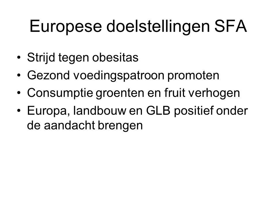 Europese doelstellingen SFA Strijd tegen obesitas Gezond voedingspatroon promoten Consumptie groenten en fruit verhogen Europa, landbouw en GLB positi
