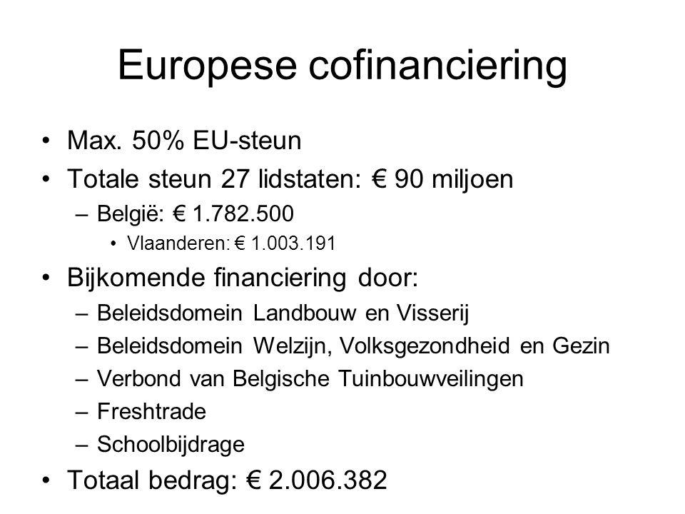 Europese cofinanciering Max. 50% EU-steun Totale steun 27 lidstaten: € 90 miljoen –België: € 1.782.500 Vlaanderen: € 1.003.191 Bijkomende financiering