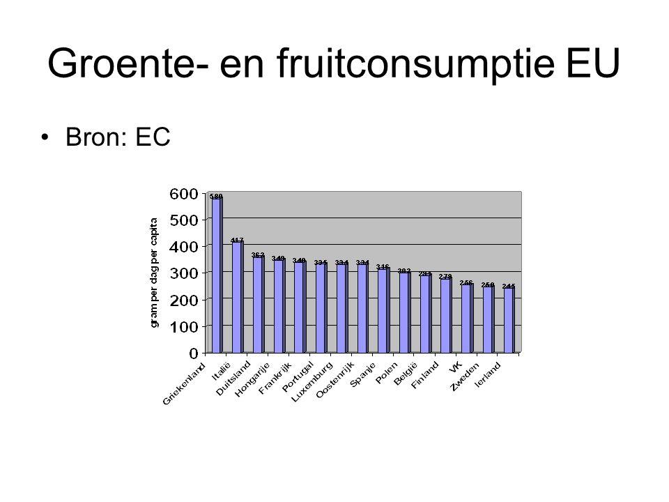 Groente- en fruitconsumptie EU Bron: EC