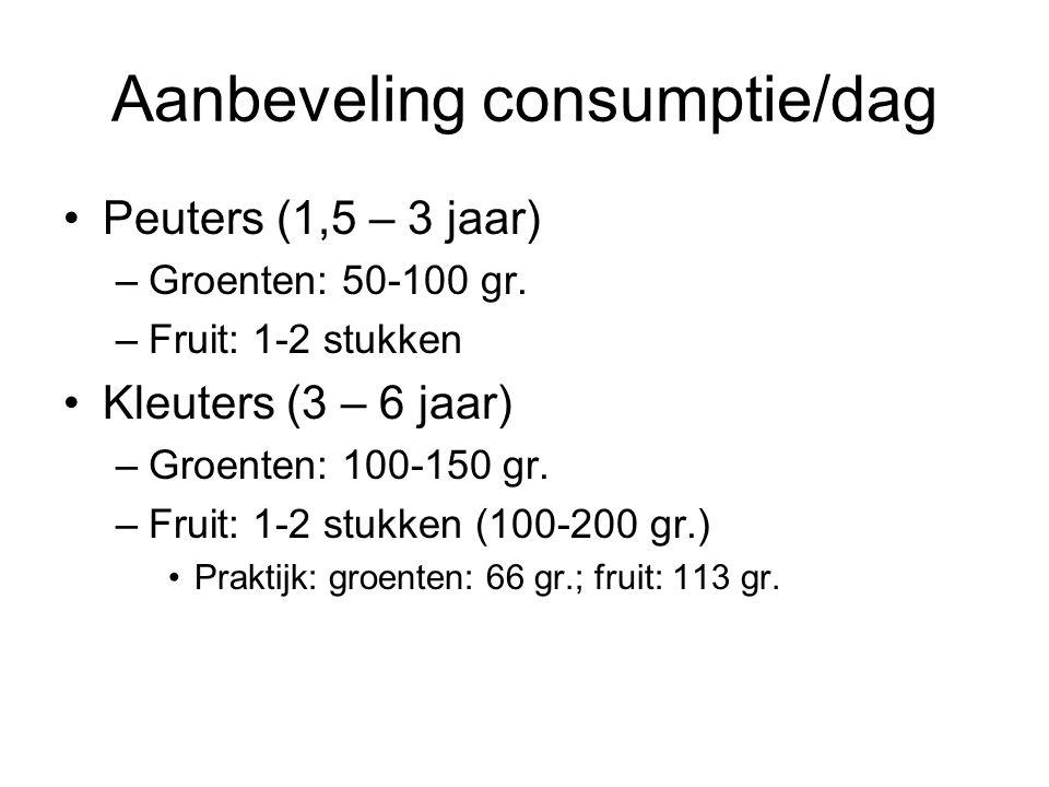 Aanbeveling consumptie/dag Peuters (1,5 – 3 jaar) –Groenten: 50-100 gr. –Fruit: 1-2 stukken Kleuters (3 – 6 jaar) –Groenten: 100-150 gr. –Fruit: 1-2 s