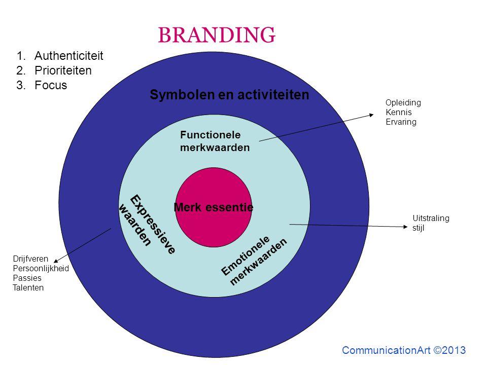 Merk essentie Functionele merkwaarden Expressieve waarden Emotionele merkwaarden Symbolen en activiteiten 1.Authenticiteit 2.Prioriteiten 3.Focus Drij