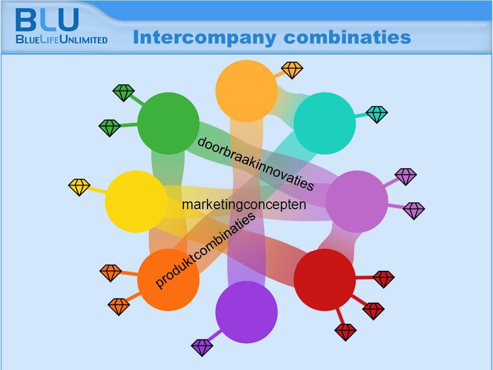 Amsterdam 9 september 2005 BLU Vision Table Intercompany combinaties marketingconcepten doorbraakinnovaties produktcombinaties