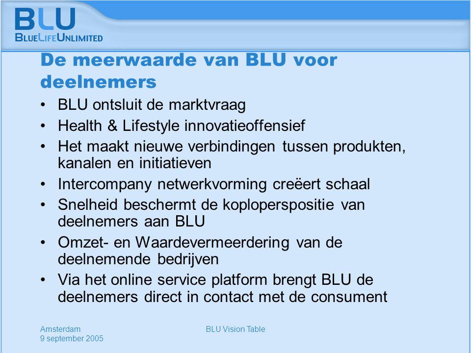 Amsterdam 9 september 2005 BLU Vision Table De meerwaarde van BLU voor deelnemers BLU ontsluit de marktvraag Health & Lifestyle innovatieoffensief Het maakt nieuwe verbindingen tussen produkten, kanalen en initiatieven Intercompany netwerkvorming creëert schaal Snelheid beschermt de koploperspositie van deelnemers aan BLU Omzet- en Waardevermeerdering van de deelnemende bedrijven Via het online service platform brengt BLU de deelnemers direct in contact met de consument