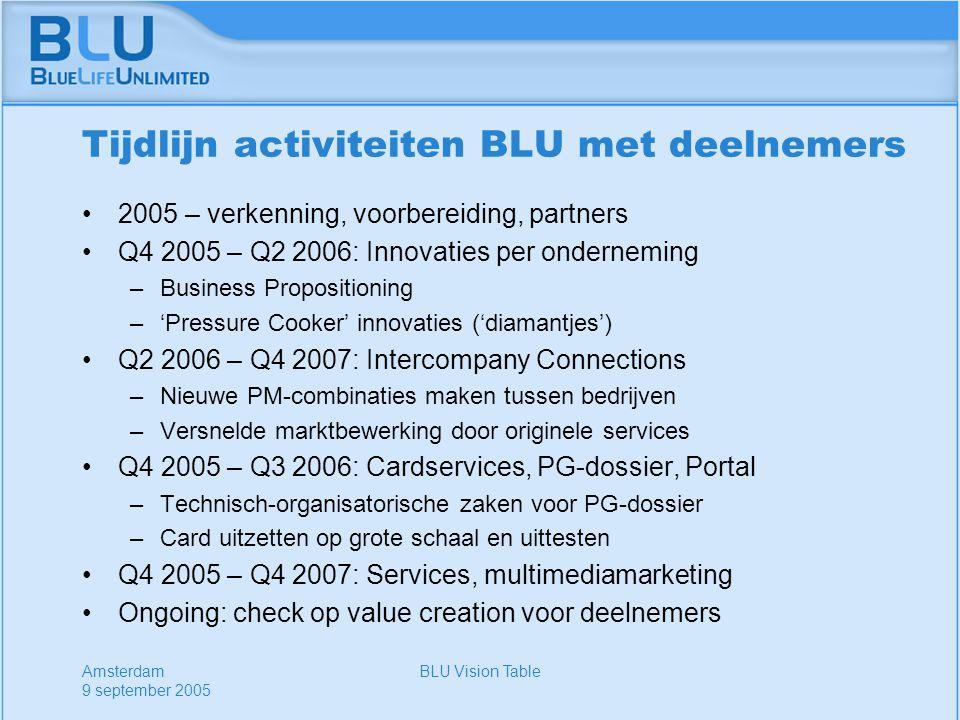 Amsterdam 9 september 2005 BLU Vision Table Tijdlijn activiteiten BLU met deelnemers 2005 – verkenning, voorbereiding, partners Q4 2005 – Q2 2006: Innovaties per onderneming –Business Propositioning –'Pressure Cooker' innovaties ('diamantjes') Q2 2006 – Q4 2007: Intercompany Connections –Nieuwe PM-combinaties maken tussen bedrijven –Versnelde marktbewerking door originele services Q4 2005 – Q3 2006: Cardservices, PG-dossier, Portal –Technisch-organisatorische zaken voor PG-dossier –Card uitzetten op grote schaal en uittesten Q4 2005 – Q4 2007: Services, multimediamarketing Ongoing: check op value creation voor deelnemers