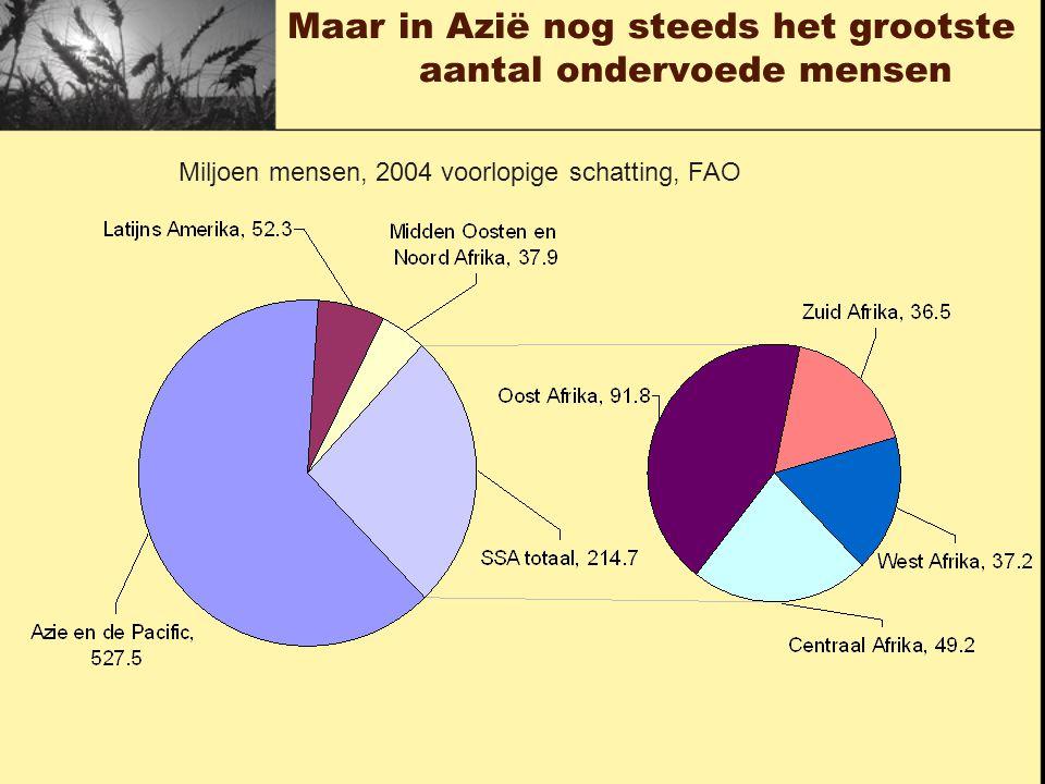Maar in Azië nog steeds het grootste aantal ondervoede mensen Miljoen mensen, 2004 voorlopige schatting, FAO