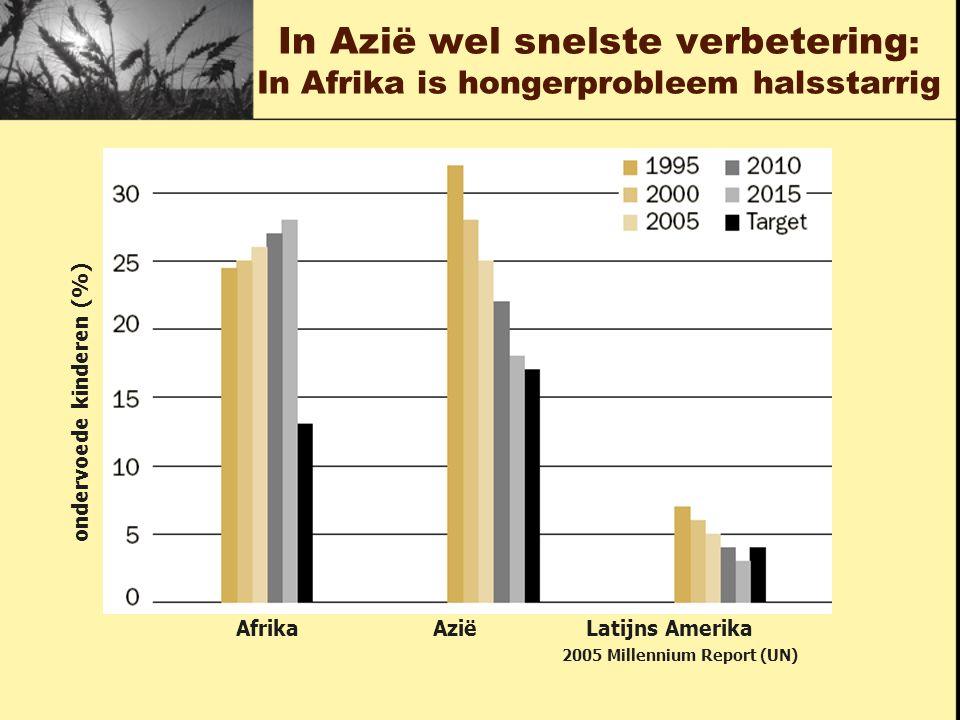 In Azië wel snelste verbetering : In Afrika is hongerprobleem halsstarrig Afrika Azië Latijns Amerika ondervoede kinderen (%) 2005 Millennium Report (UN)