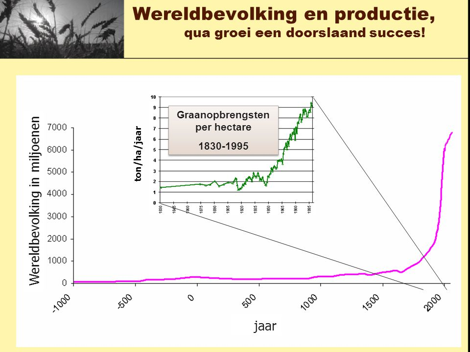 Wereldbevolking en productie, qua groei een doorslaand succes! Graanopbrengsten per hectare 1830-1995 Graanopbrengsten per hectare 1830-1995 ton/ha/ja