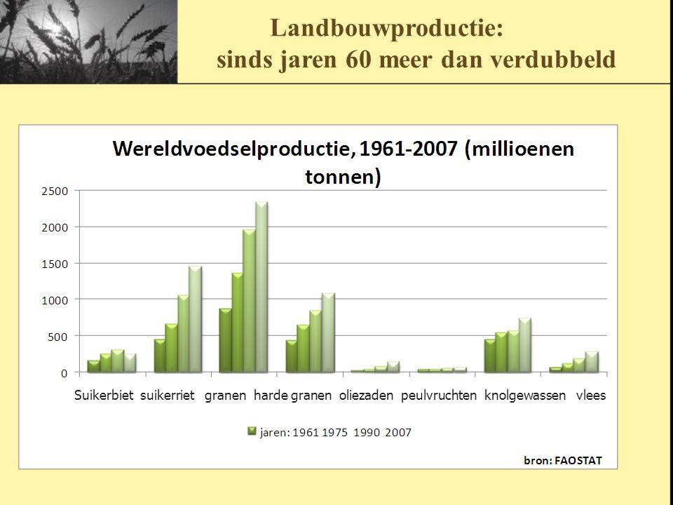 Landbouwproductie: sinds jaren 60 meer dan verdubbeld Suikerbiet suikerriet granen harde granen oliezaden peulvruchten knolgewassen vlees