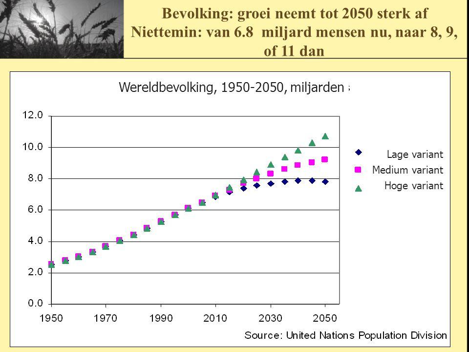 Bevolking: groei neemt tot 2050 sterk af Niettemin: van 6.8 miljard mensen nu, naar 8, 9, of 11 dan Wereldbevolking, 1950-2050, miljarden Lage variant Medium variant Hoge variant