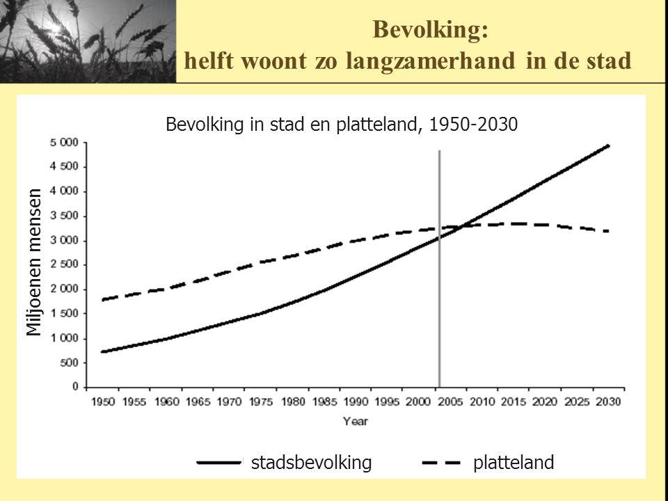 Bevolking: helft woont zo langzamerhand in de stad Bevolking in stad en platteland, 1950-2030 stadsbevolkingplatteland Miljoenen mensen
