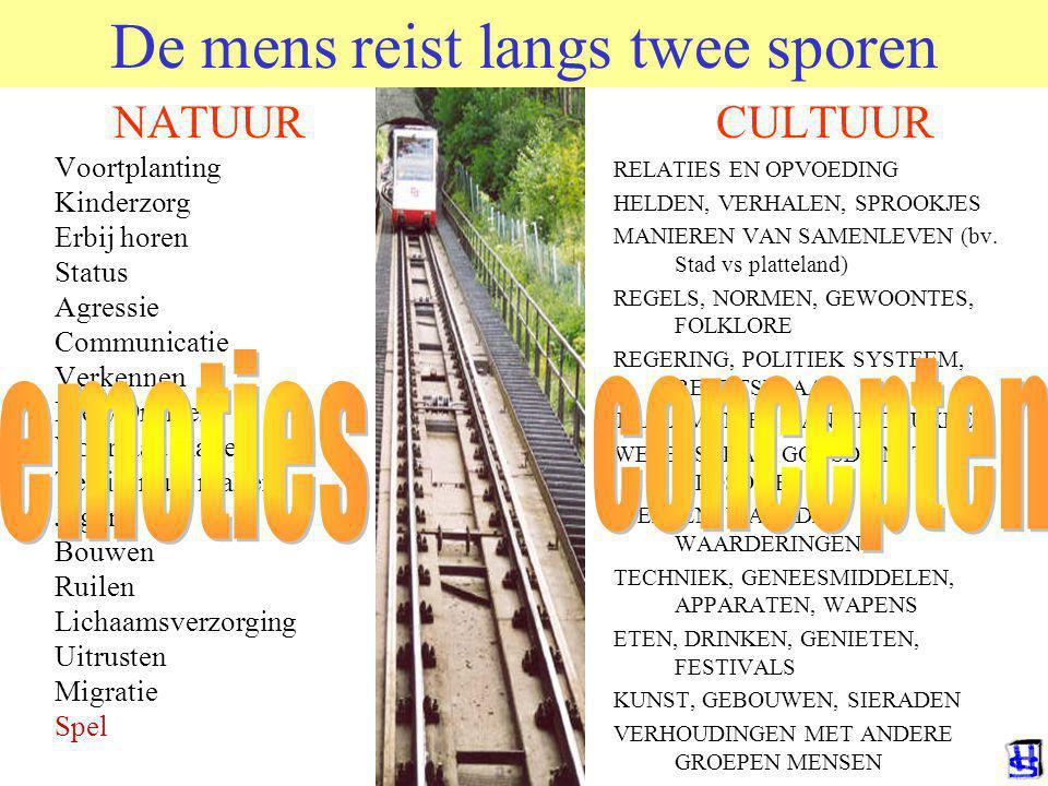 © 2006 JP van de Sande RuG Probeer te begrijpen waarom het zo gaat.
