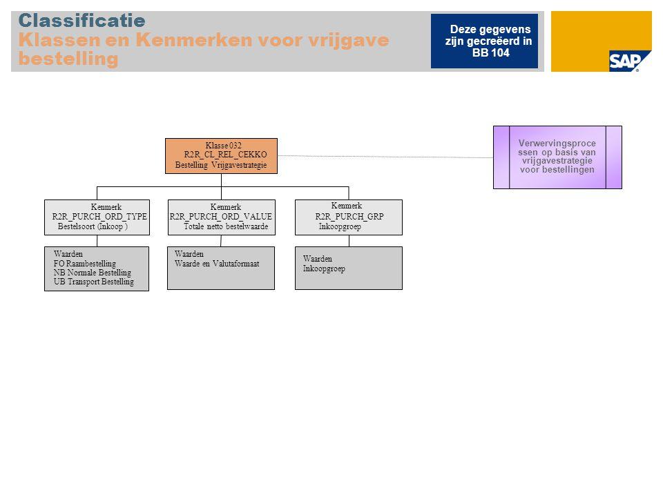 Handelsgoederen Productstructuur Chargebeheer C H11 Handelsgoederen,PD, Reg.Handel (HAWA-PD) H12 Handelsgoederen,VB, Reg.Hand.