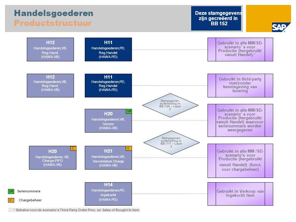 Retouremballage Productstructuur L001 Leeggoed (verpakking), ND (LEIH-ND) Teruggave verwerking Deze stamgegevens zijn gecreëerd in BB 152