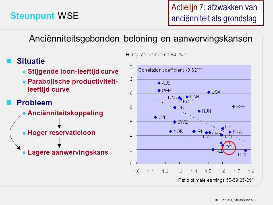 © Luc Sels, Steunpunt WSE Steunpunt WSE Situatie Stijgende loon-leeftijd curve Parabolische productiviteit- leeftijd curve Probleem Anciënniteitskoppe
