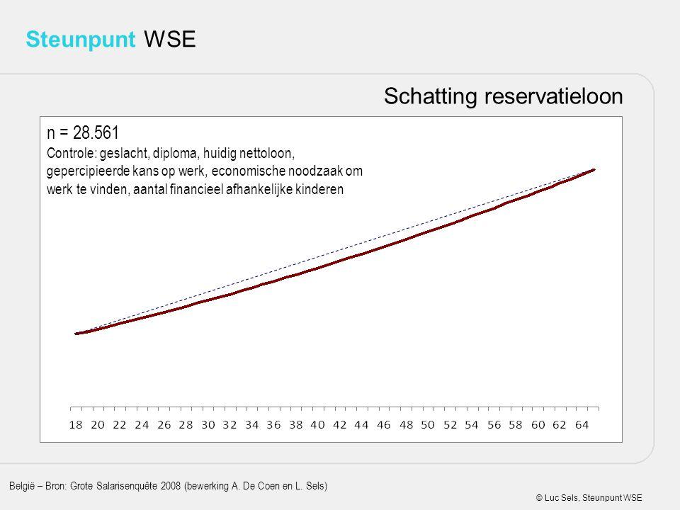 © Luc Sels, Steunpunt WSE Steunpunt WSE Schatting reservatieloon België – Bron: Grote Salarisenquête 2008 (bewerking A. De Coen en L. Sels) n = 28.561