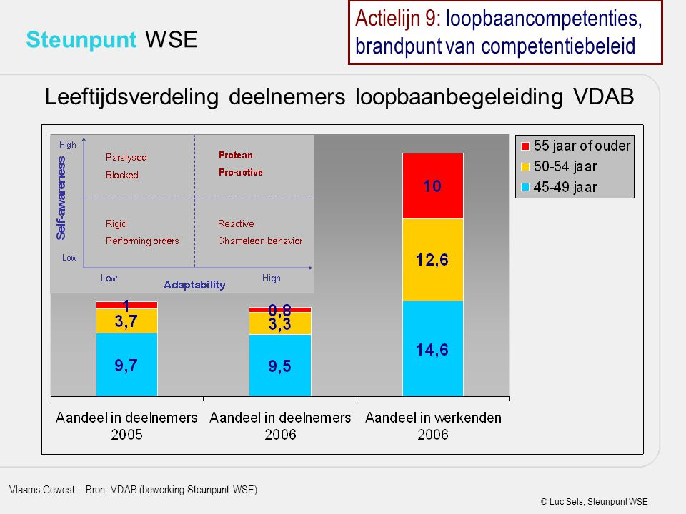 © Luc Sels, Steunpunt WSE Steunpunt WSE Leeftijdsverdeling deelnemers loopbaanbegeleiding VDAB Vlaams Gewest – Bron: VDAB (bewerking Steunpunt WSE) Ac