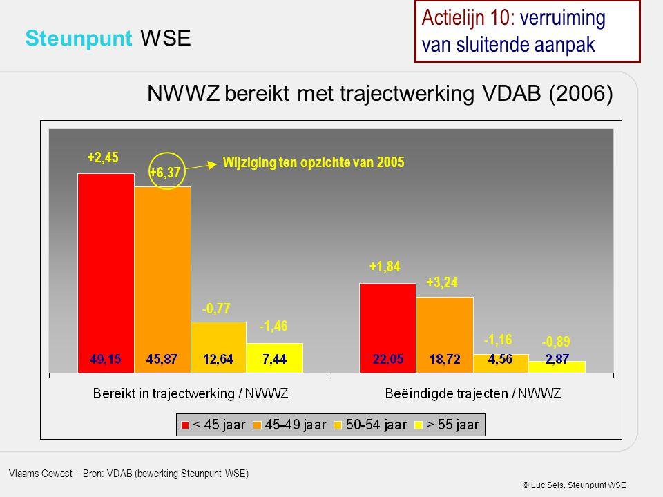 © Luc Sels, Steunpunt WSE Steunpunt WSE NWWZ bereikt met trajectwerking VDAB (2006) +2,45 +6,37 -0,77 -1,46 +1,84 +3,24 -1,16 -0,89 Wijziging ten opzi