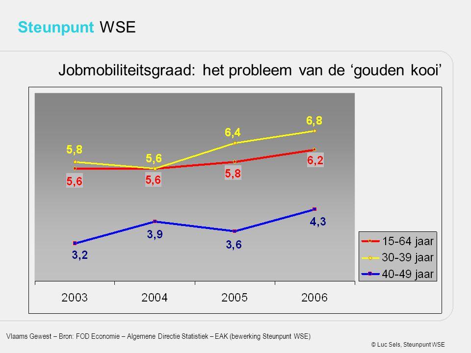 © Luc Sels, Steunpunt WSE Steunpunt WSE Jobmobiliteitsgraad: het probleem van de 'gouden kooi' Vlaams Gewest – Bron: FOD Economie – Algemene Directie