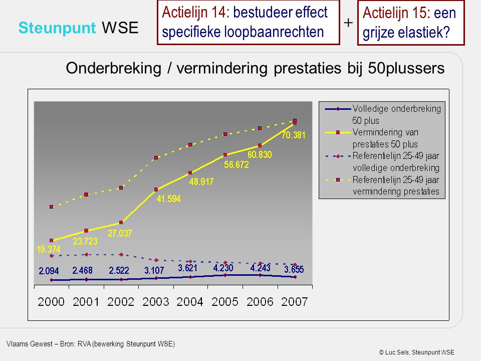 © Luc Sels, Steunpunt WSE Steunpunt WSE Onderbreking / vermindering prestaties bij 50plussers Vlaams Gewest – Bron: RVA (bewerking Steunpunt WSE) Acti
