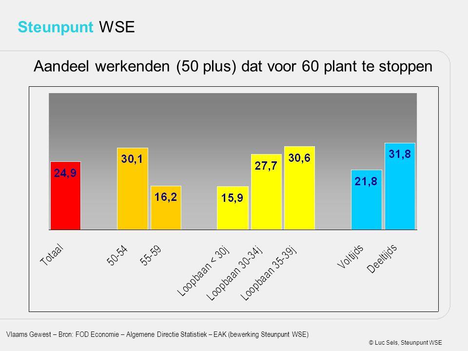 © Luc Sels, Steunpunt WSE Steunpunt WSE Aandeel werkenden (50 plus) dat voor 60 plant te stoppen Vlaams Gewest – Bron: FOD Economie – Algemene Directi