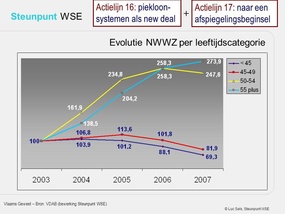 © Luc Sels, Steunpunt WSE Steunpunt WSE Evolutie NWWZ per leeftijdscategorie Vlaams Gewest – Bron: VDAB (bewerking Steunpunt WSE) Actielijn 17: naar e