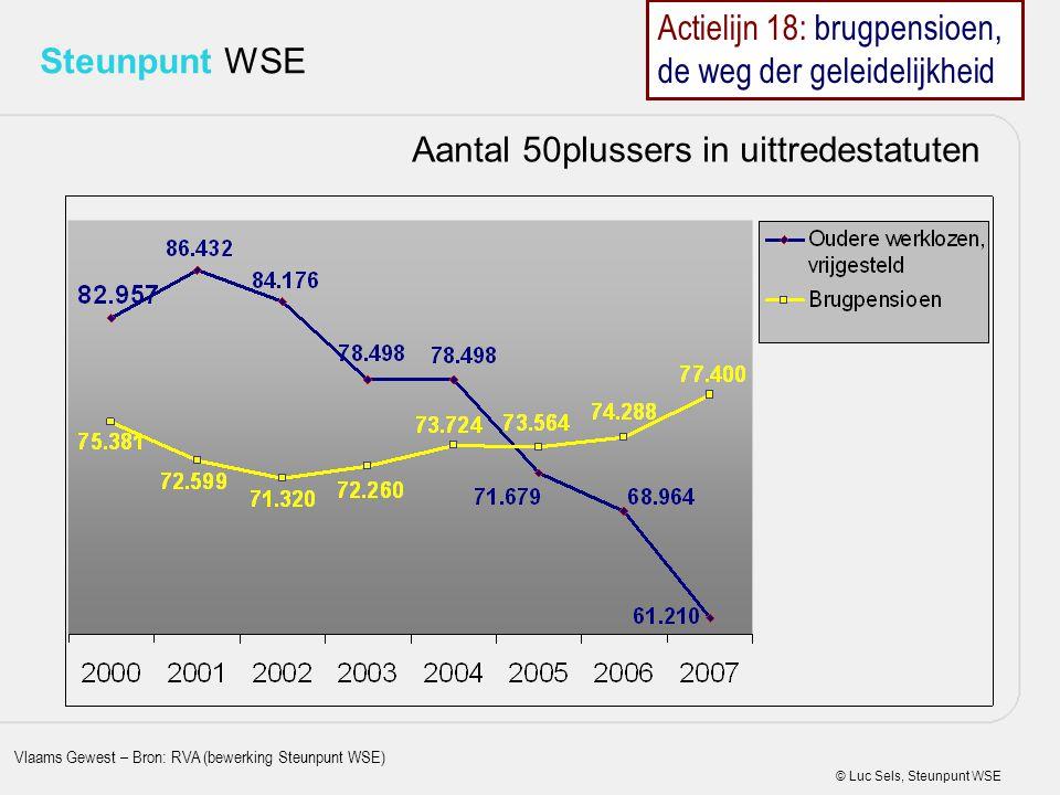 © Luc Sels, Steunpunt WSE Steunpunt WSE Aantal 50plussers in uittredestatuten Vlaams Gewest – Bron: RVA (bewerking Steunpunt WSE) Actielijn 18: brugpe
