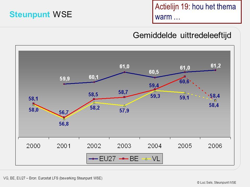 © Luc Sels, Steunpunt WSE Steunpunt WSE Gemiddelde uittredeleeftijd VG, BE, EU27 – Bron: Eurostat LFS (bewerking Steunpunt WSE) Actielijn 19: hou het