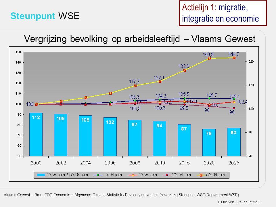 © Luc Sels, Steunpunt WSE Steunpunt WSE Vergrijzing bevolking op arbeidsleeftijd – Vlaams Gewest Bevolking op arbeidsleeftijd Vlaams Gewest – Bron: FO