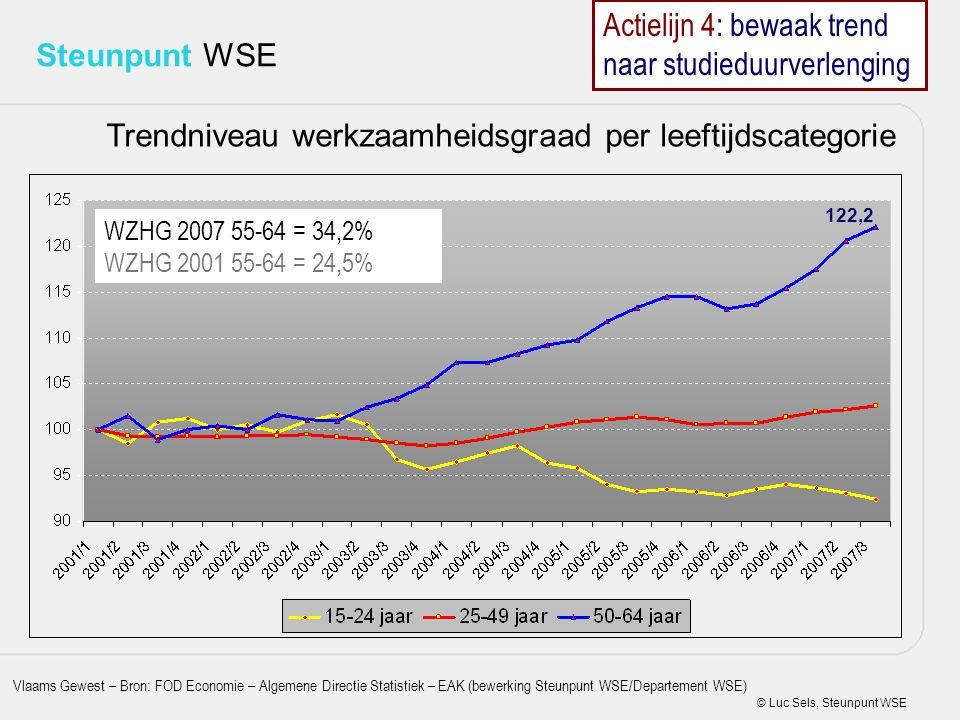 © Luc Sels, Steunpunt WSE Steunpunt WSE Trendniveau werkzaamheidsgraad per leeftijdscategorie 122,2 Vlaams Gewest – Bron: FOD Economie – Algemene Dire