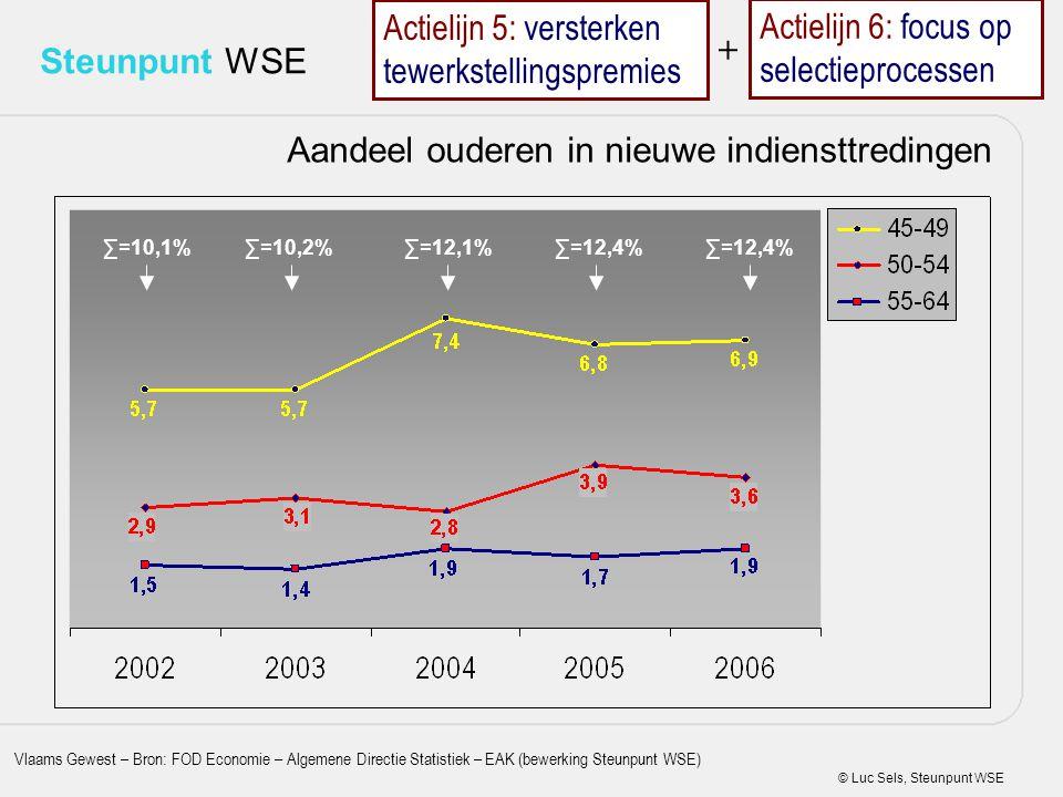 © Luc Sels, Steunpunt WSE Steunpunt WSE Aandeel ouderen in nieuwe indiensttredingen ∑=12,4% ∑=12,1%∑=10,2%∑=10,1% Vlaams Gewest – Bron: FOD Economie –