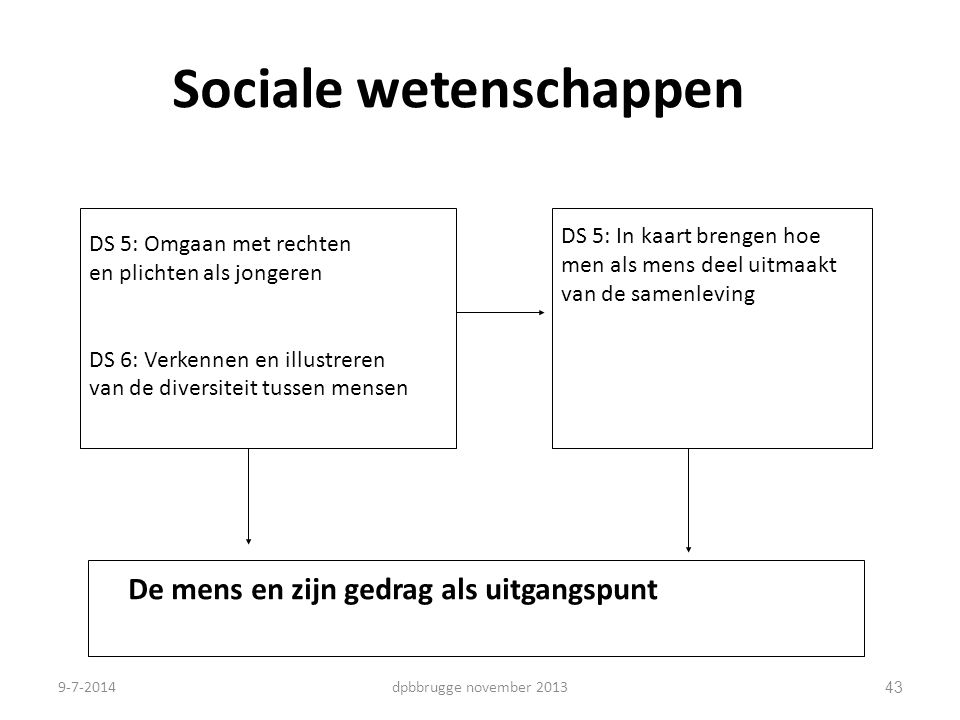 43 Sociale wetenschappen DS 5: Omgaan met rechten en plichten als jongeren DS 6: Verkennen en illustreren van de diversiteit tussen mensen DS 5: In ka